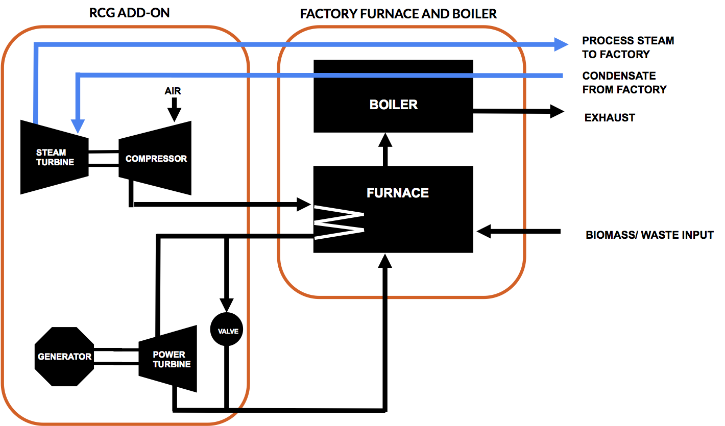 Technology Combined Cycle Power Plant Ts Diagram The Novelty Of Rcg Compared To Existing Cycles Is That Steam Turbine St Drives Compressor C Gas Brayton